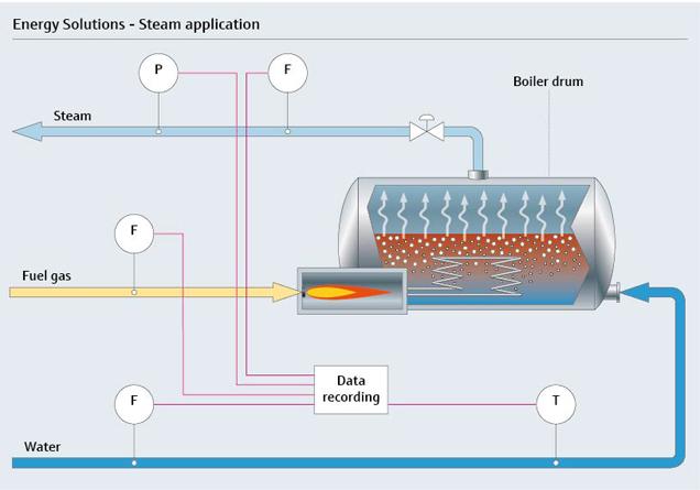 Smart-Scale-Energielösungen für Dampfsysteme | Endress+Hauser